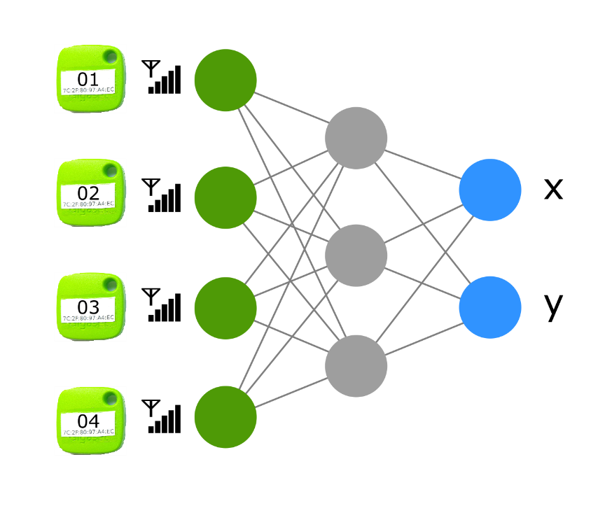 Schema of the neural network for positioning